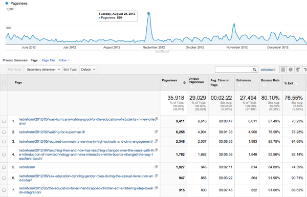 Click to zoom into Google Analytics report for Educ 300 course during off-season.