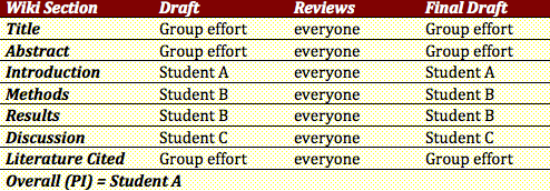 Table 1: Student roles for a lab report wiki.